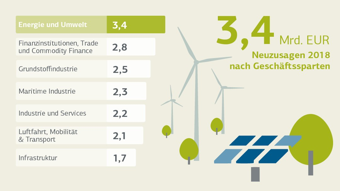 Neuzusagen Energie und Umwelt / New commitments Power, Renewables and Water
