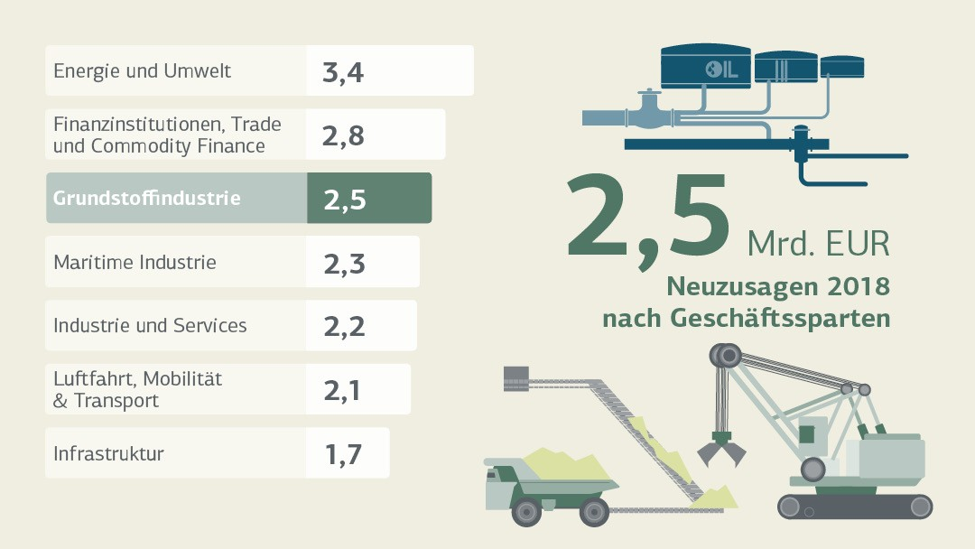 Neuzusagen Grundstoffindustrie / New Commitments Basic Industries