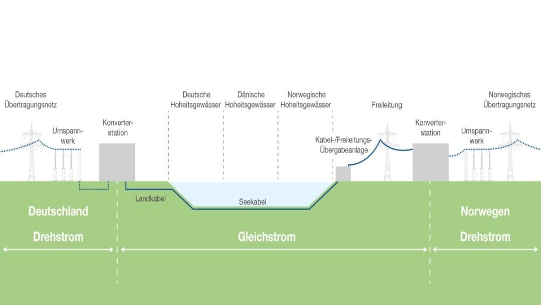 Grafik, NordLink, grünes Kabel, green cable, KfW IPEX-Bank