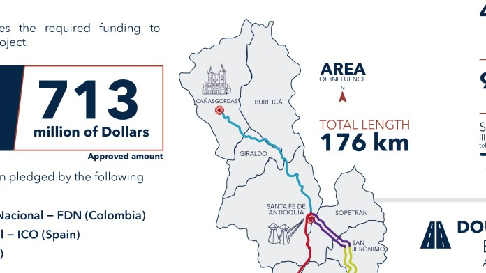 info graphic about financing Autopista al Mar 1 project
