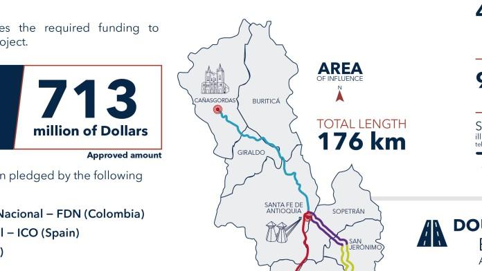Infografik über Finanzierung Autopista al Mar